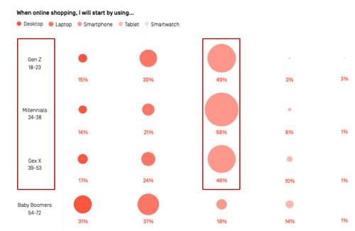 ترندهای مورد علاقه مشتریان در بازاریابی دیجیتال