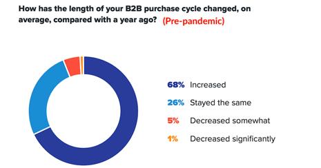 بازاریابی B2B با استراتژی های جدید