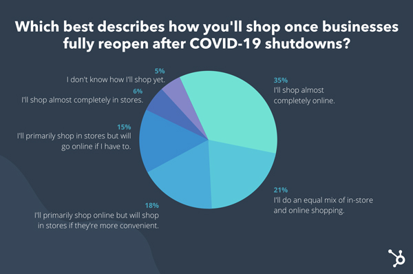 بررسی رویکرد مشتریان به خرید آنلاین و آفلاین